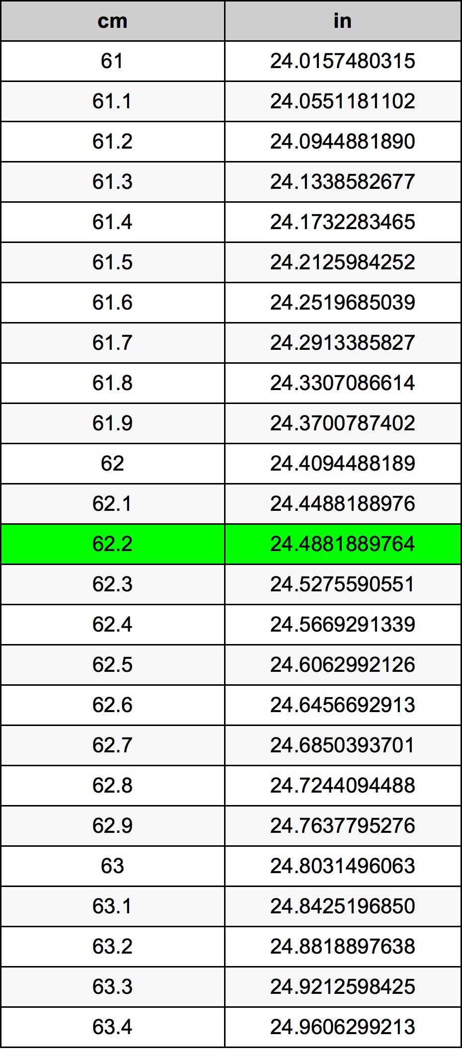 62.2 सेंटीमीटर रूपांतरण सारणी
