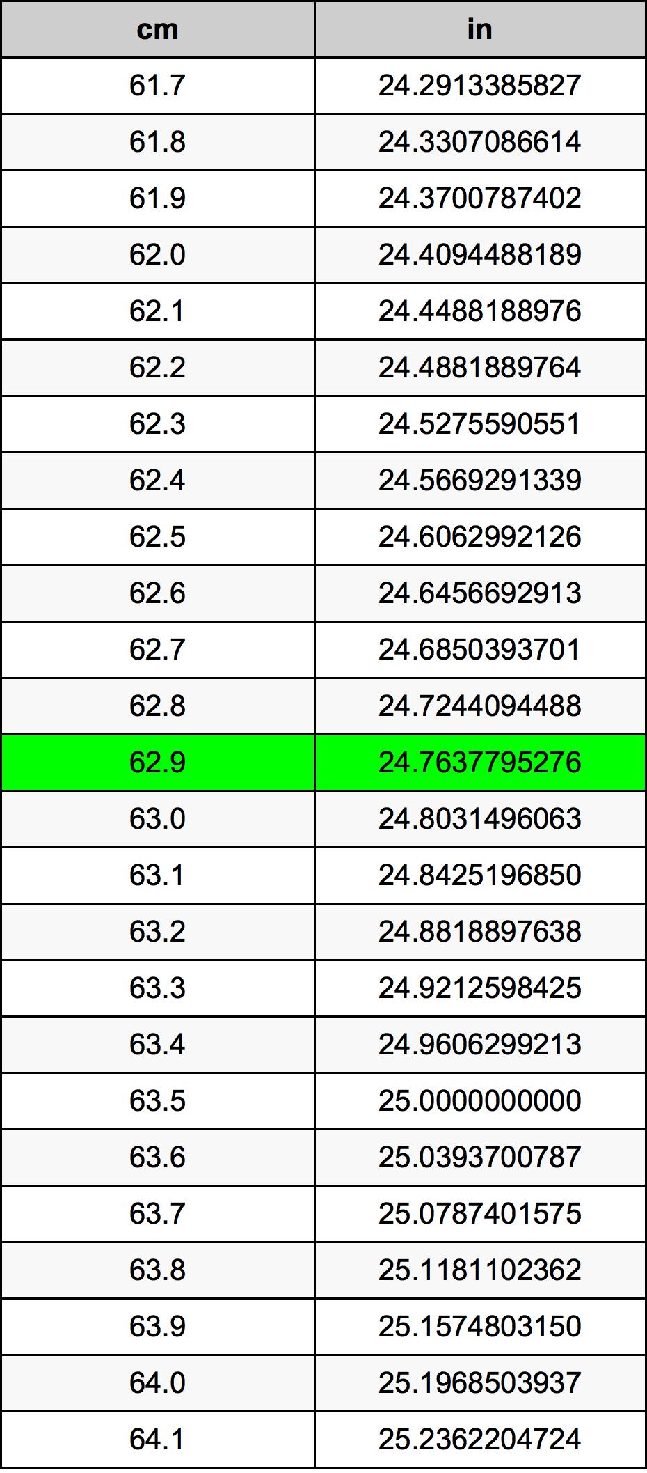 62.9 Centimeter prevodná tabuľka