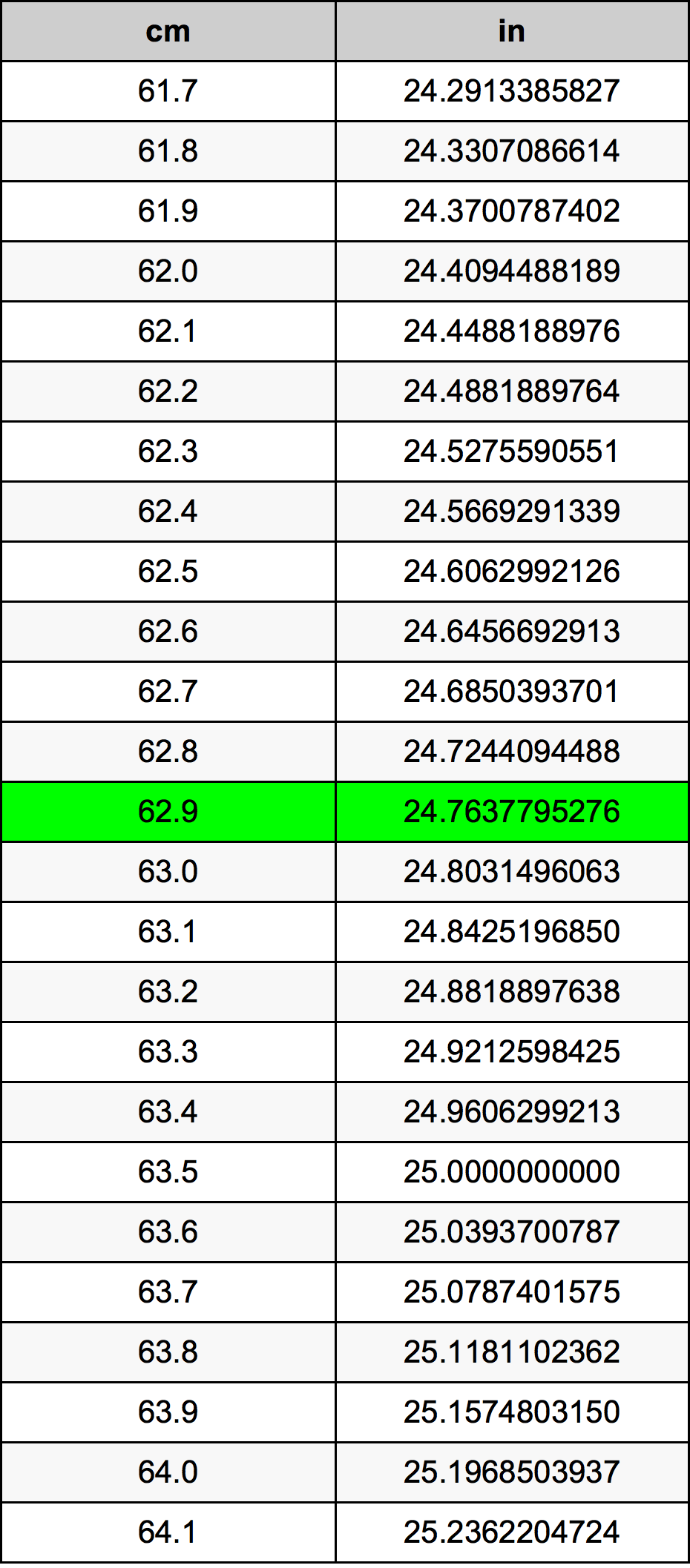 62.9 Centímetre Taula de conversió