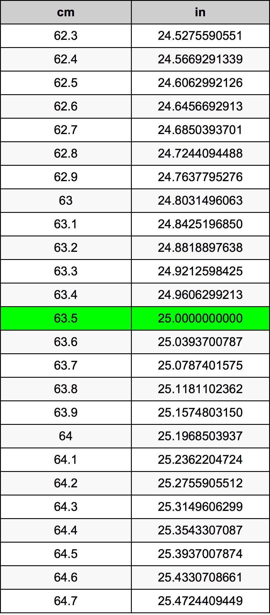 63.5 Centimetar Tablica konverzije