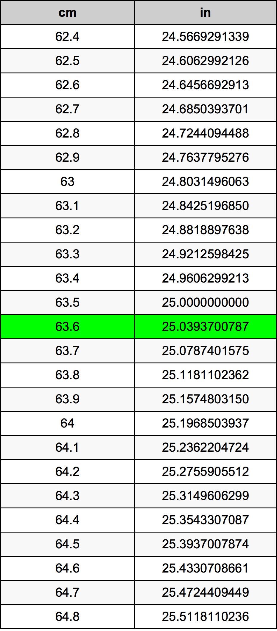 63.6 Centimeter konverteringstabellen