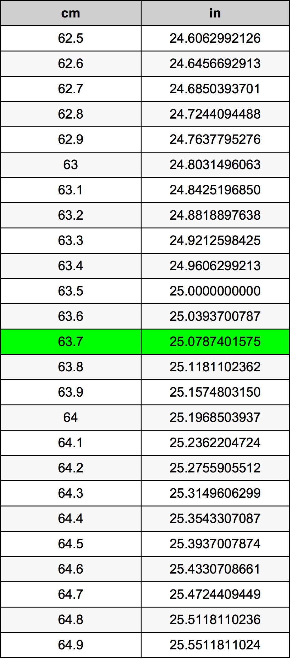 63.7 Centimeter konverteringstabellen