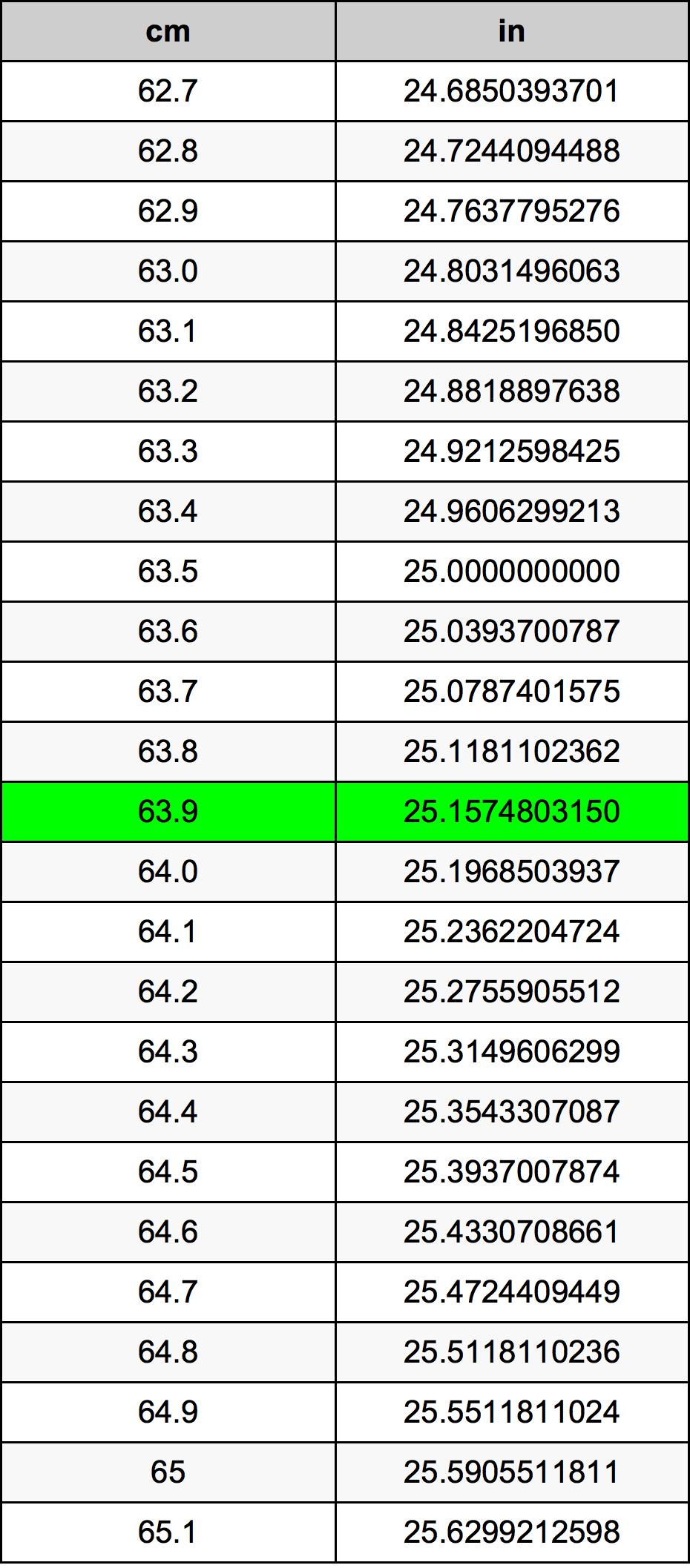 63.9 ċentimetru konverżjoni tabella
