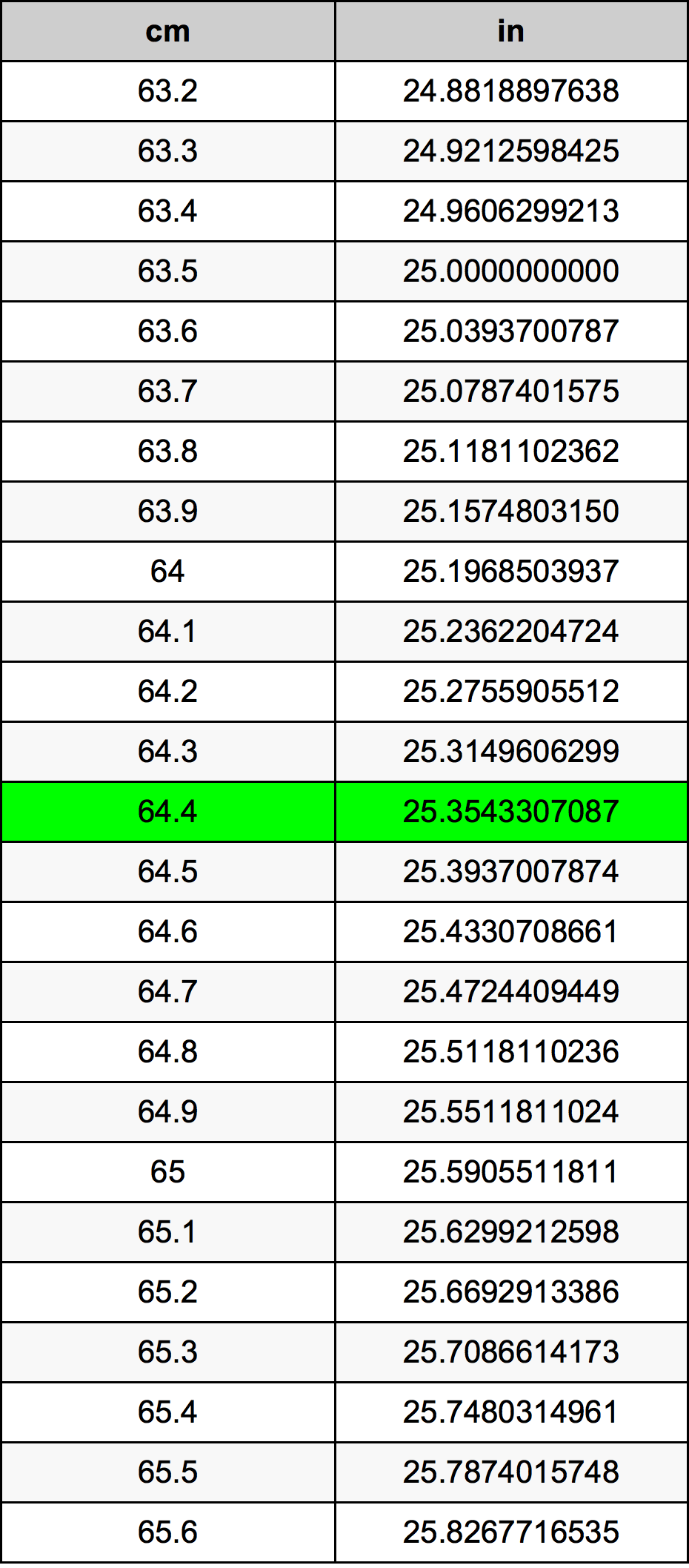 64.4 ċentimetru konverżjoni tabella