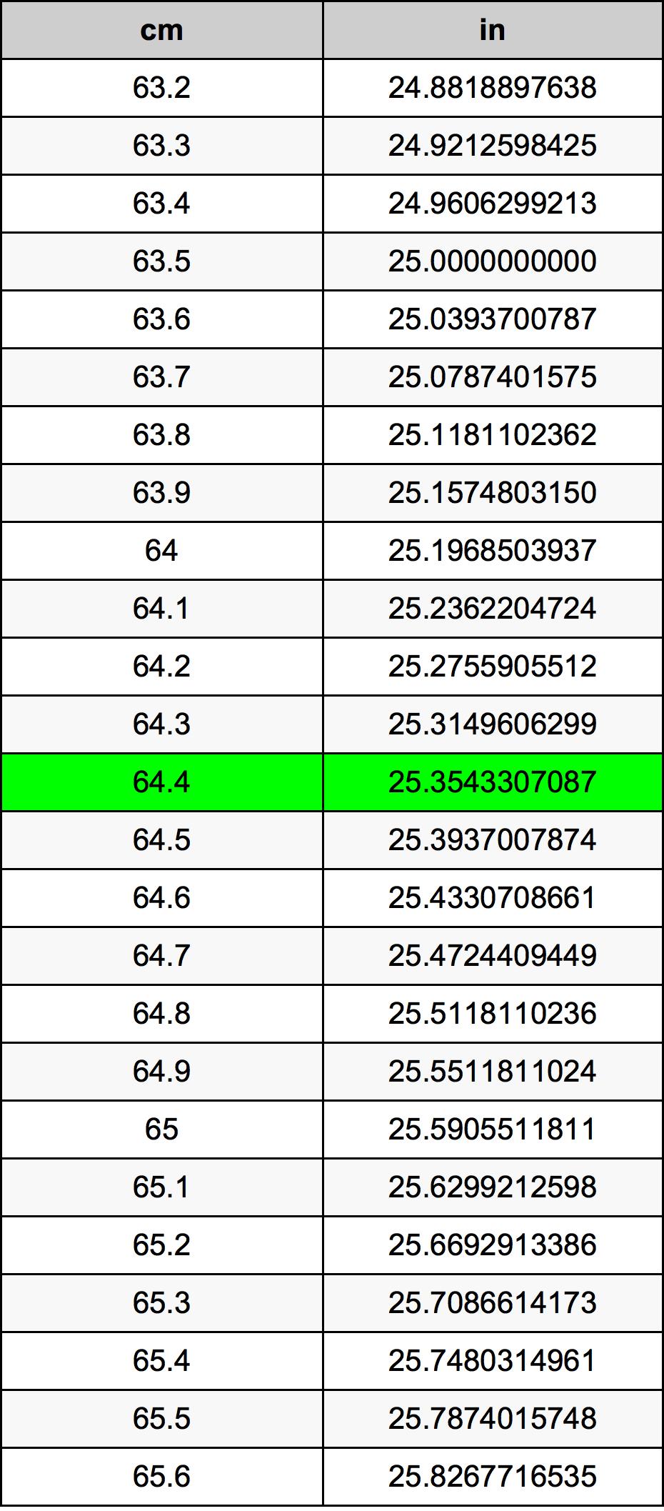64.4 Centimeter pretvorbena tabela
