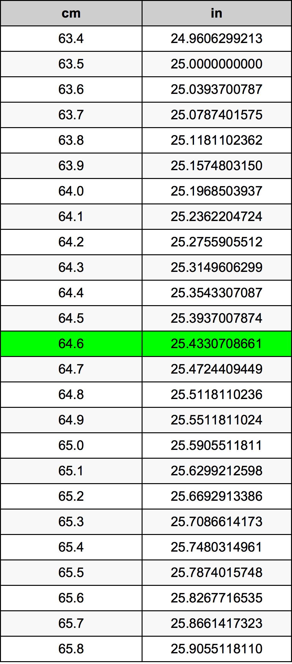 64.6 ċentimetru konverżjoni tabella