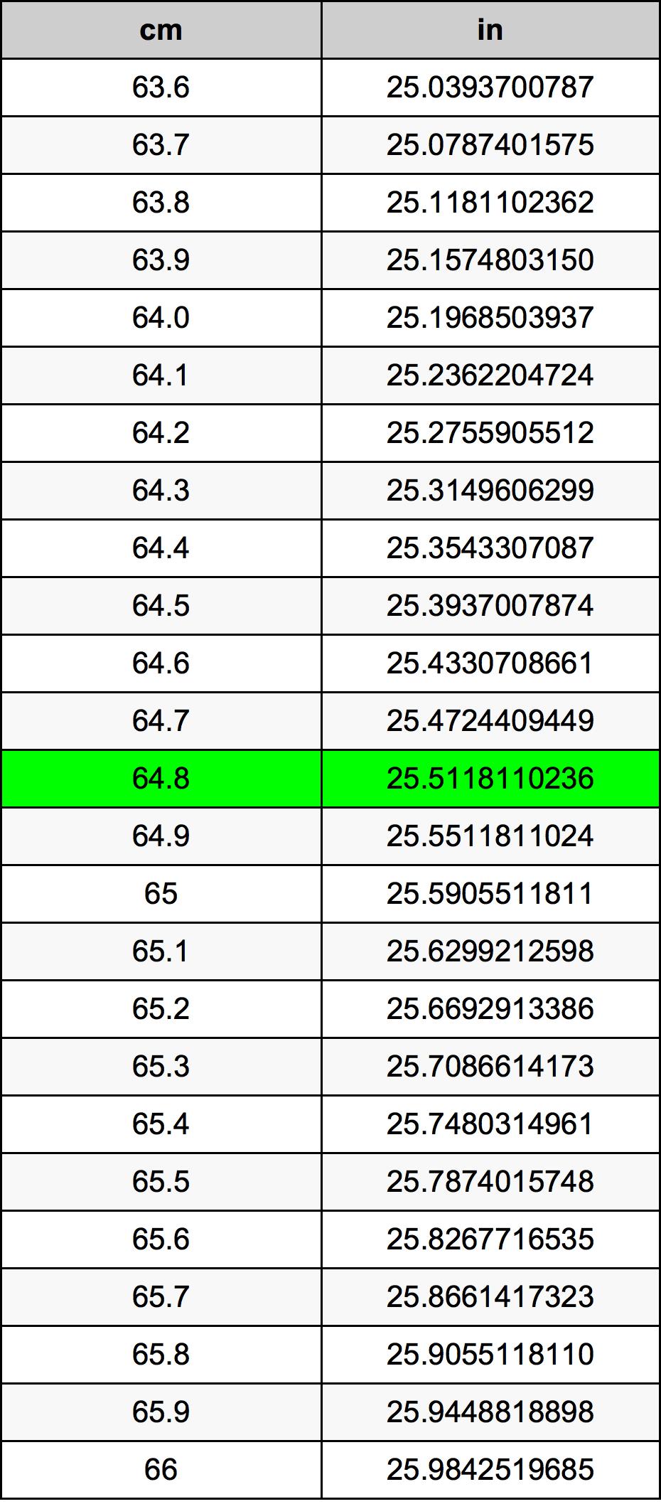 64.8 ċentimetru konverżjoni tabella