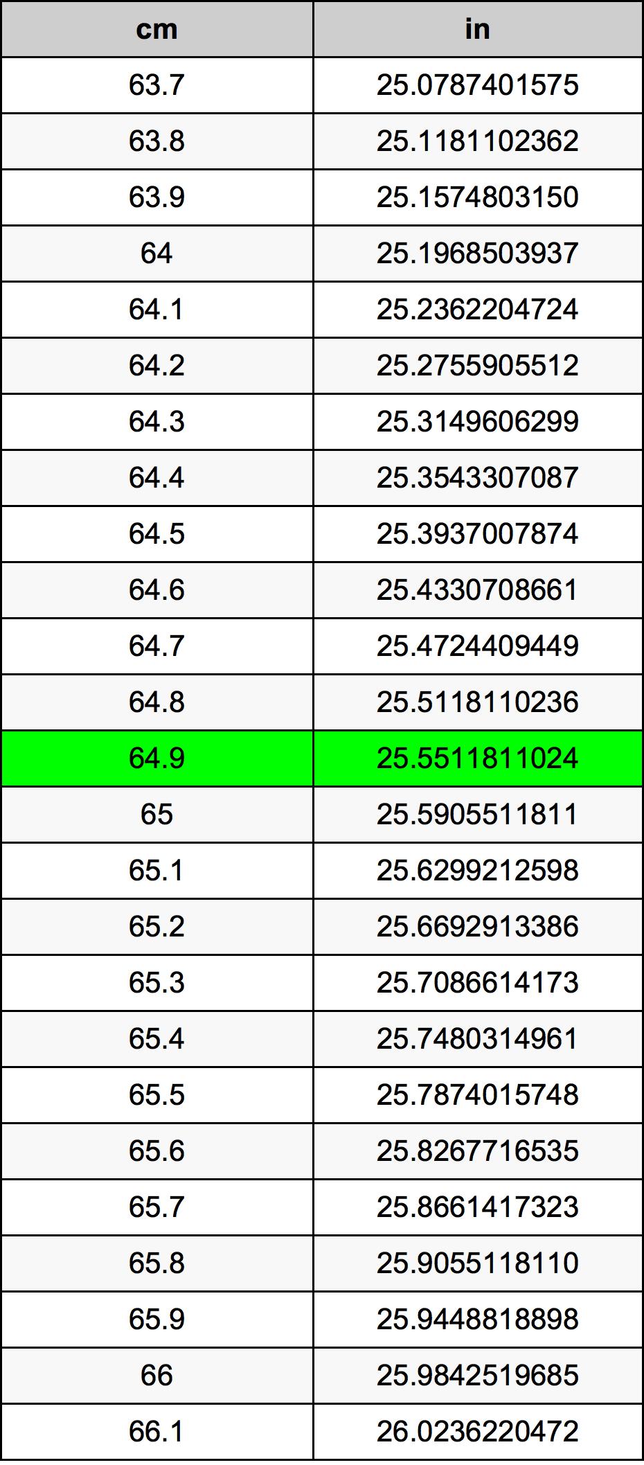 64.9 сантиметър Таблица за преобразуване