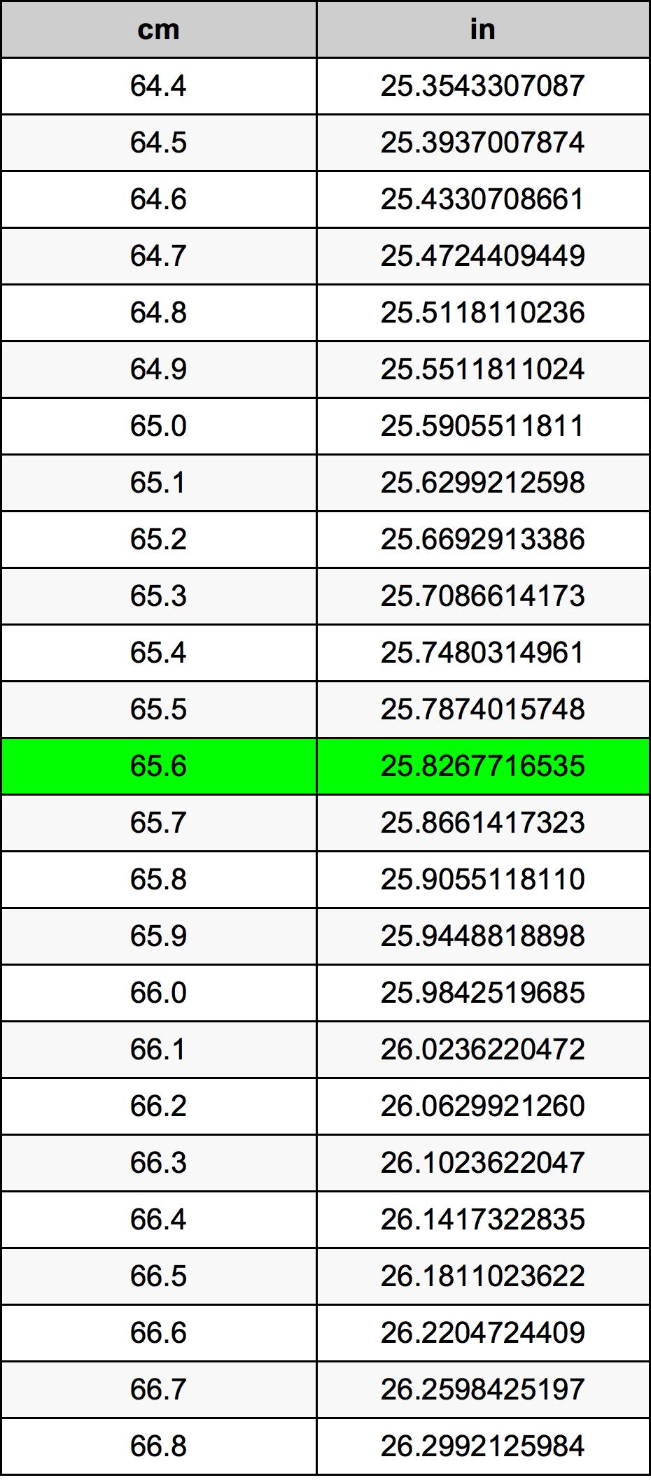 65.6 Centímetre Taula de conversió