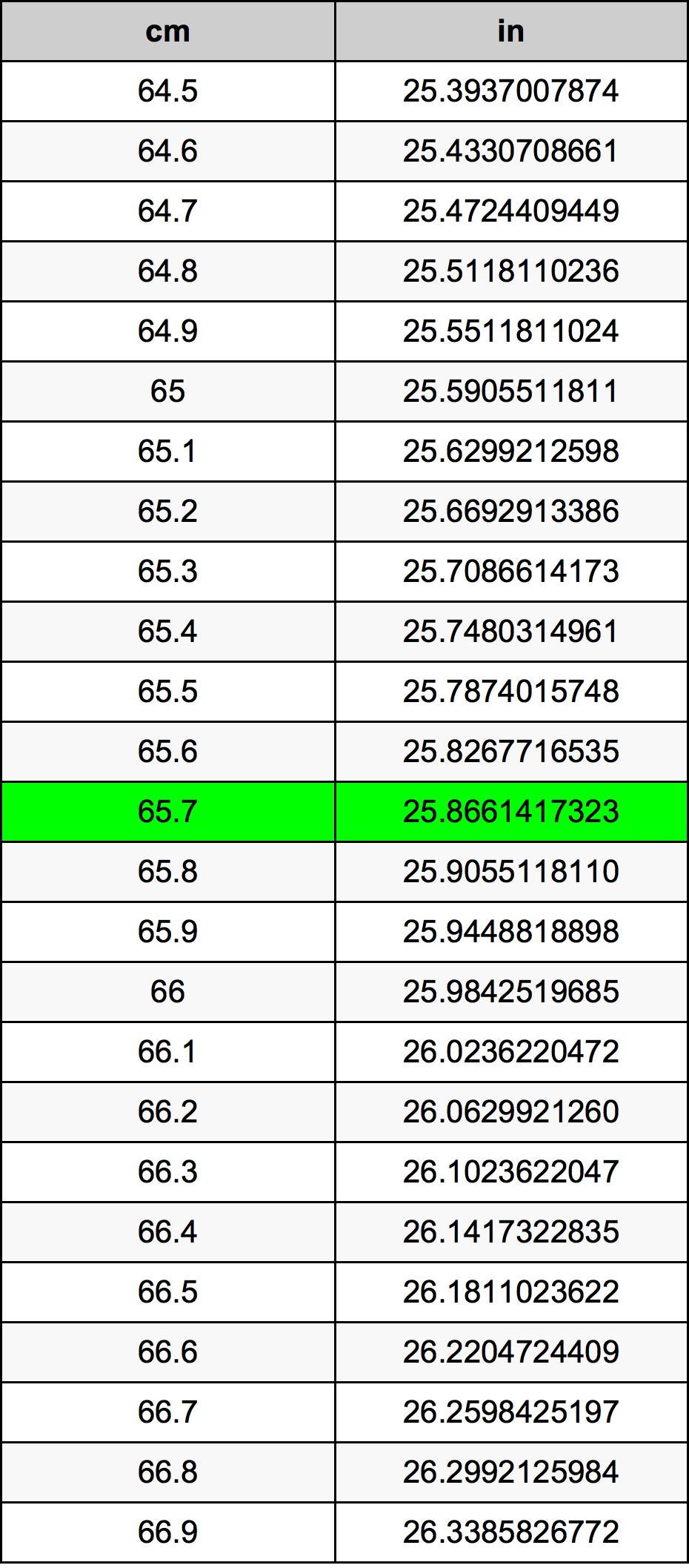 65.7 Centimetras konversijos lentelę