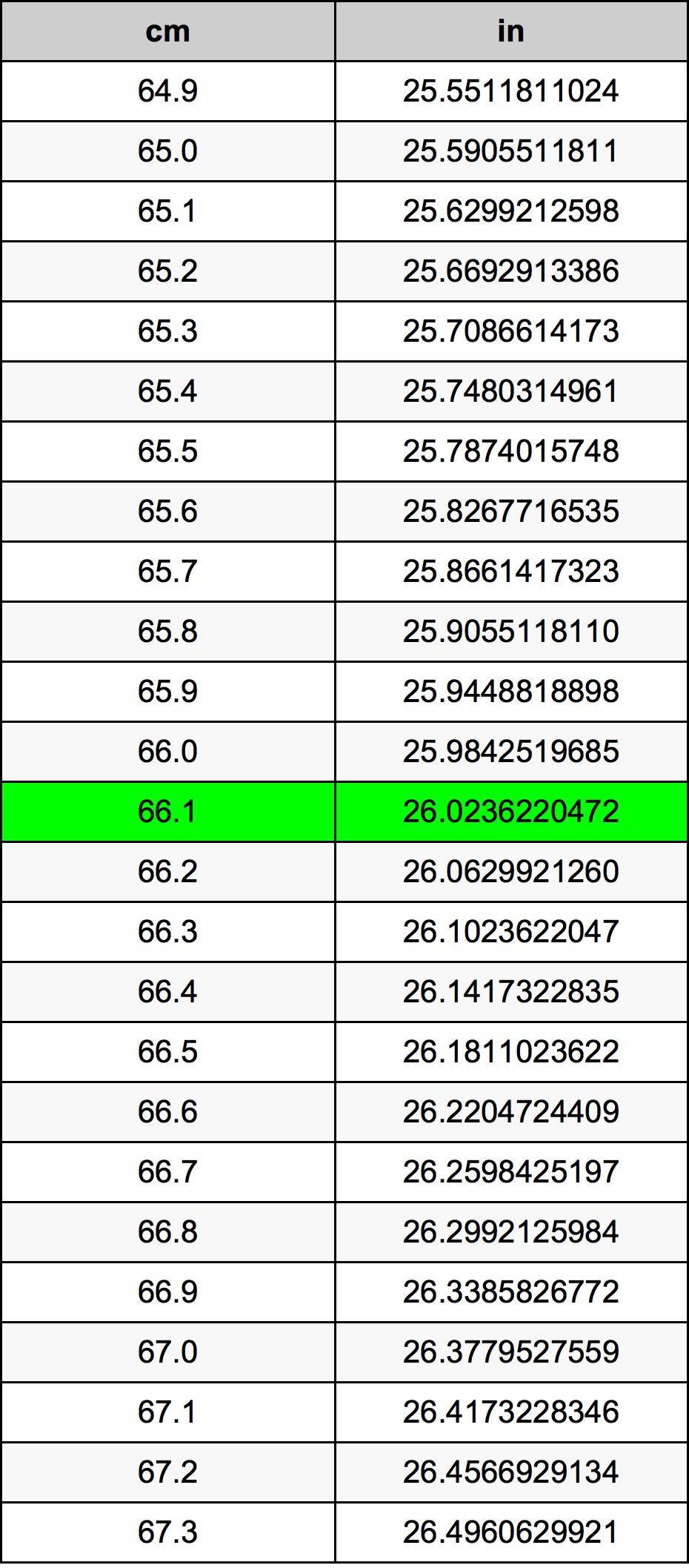 66.1เซนติเมตรตารางการแปลง