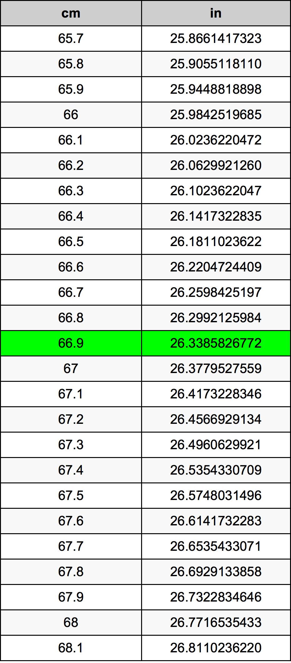 66.9 સેન્ટીમીટર રૂપાંતર કોષ્ટક