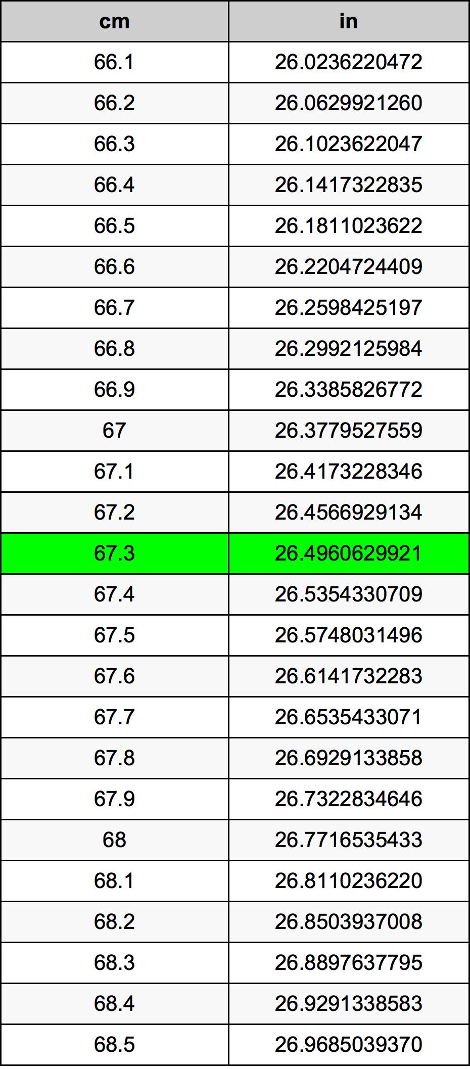 67.3 Centimeter omregningstabel