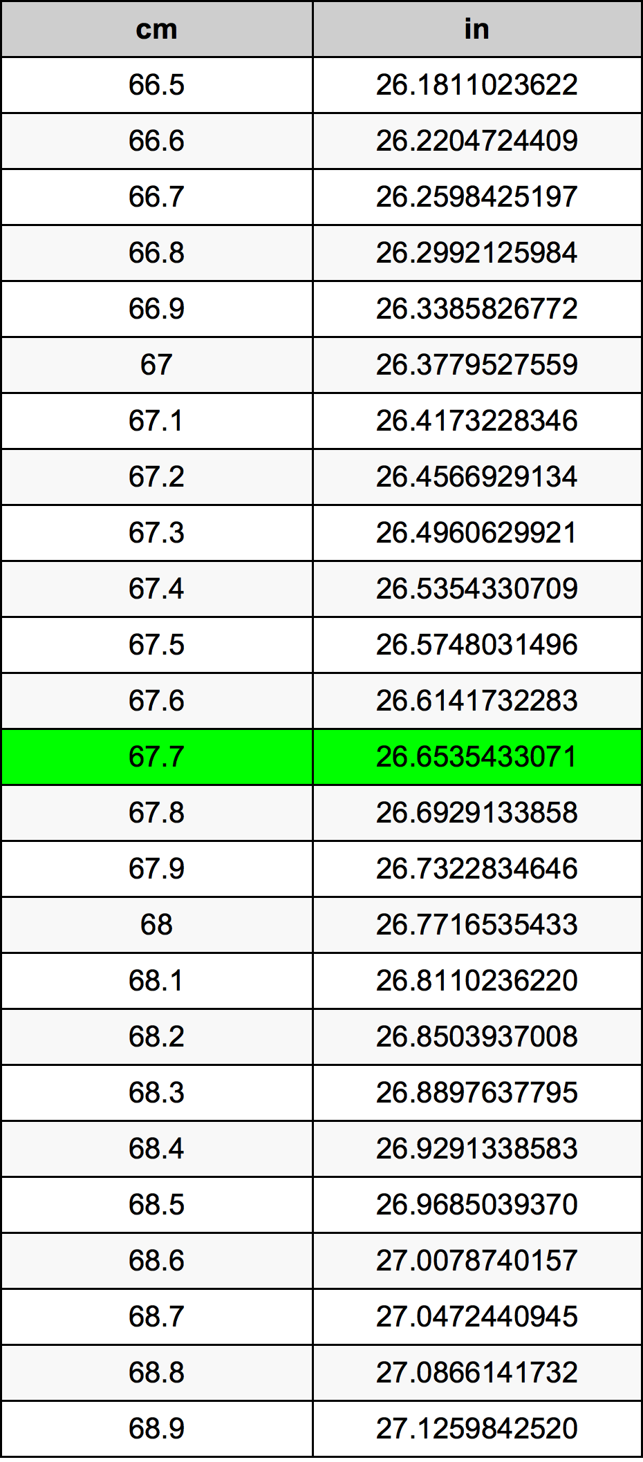 67.7 Centimètre table de conversion