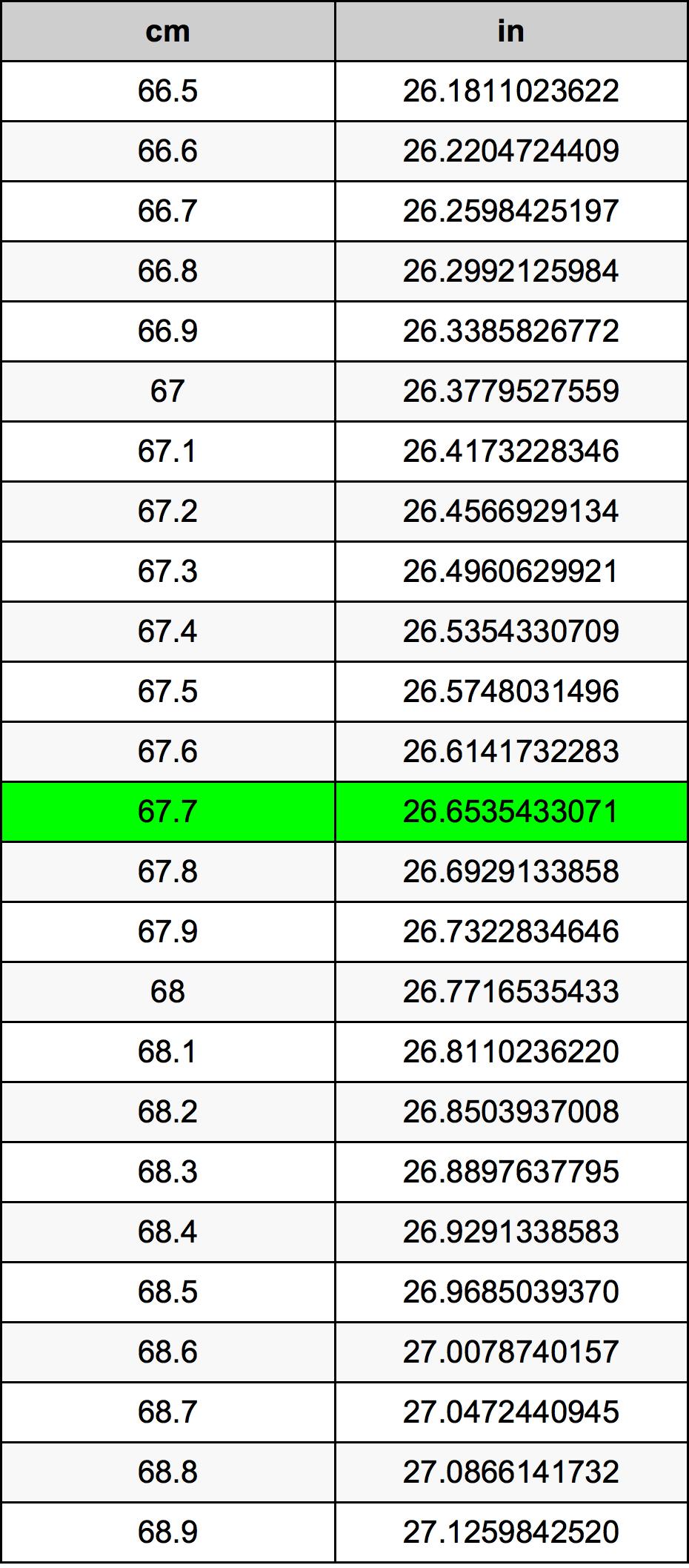 67.7 Centímetre Taula de conversió