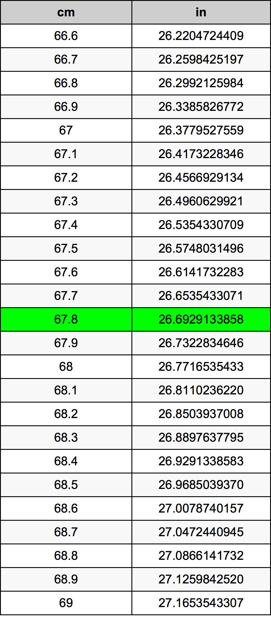 67.8 Senttimetri muuntotaulukkoa