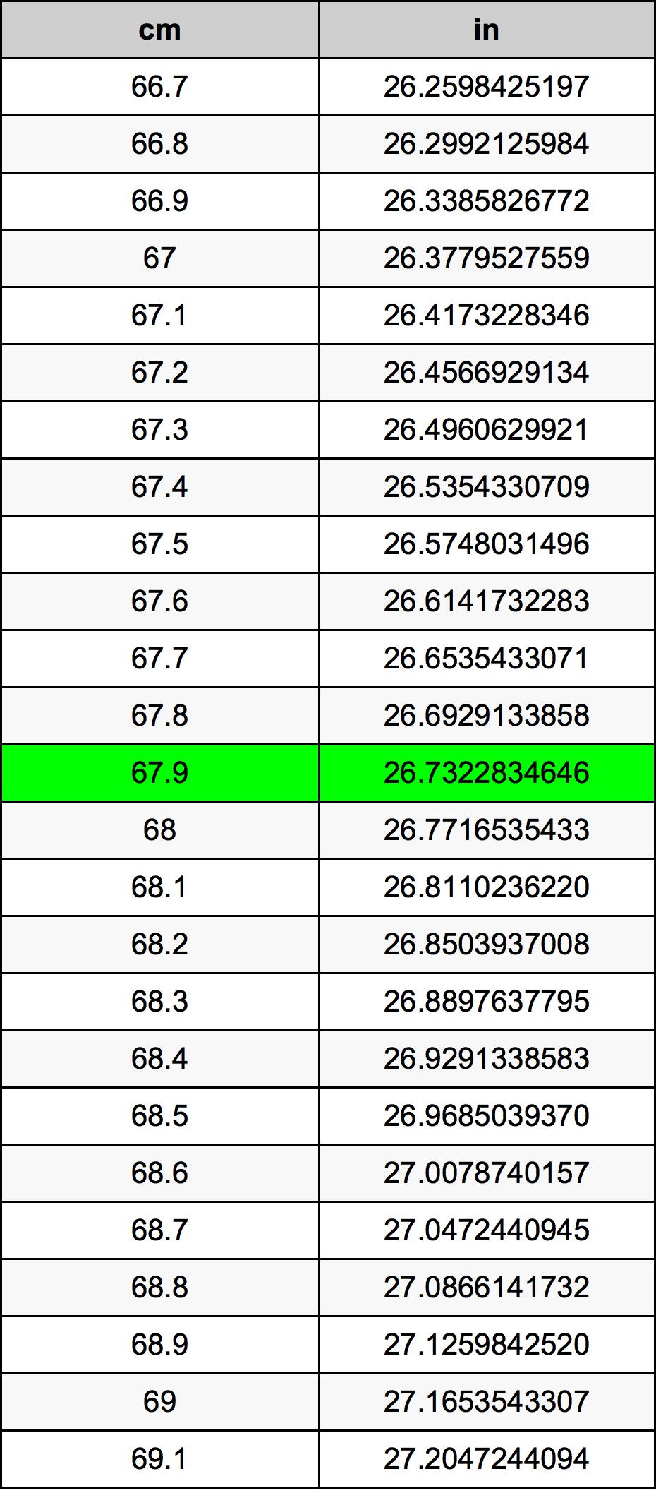 67.9 Centymetr tabela przeliczeniowa