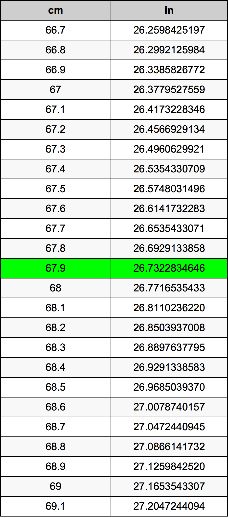 67.9 Centimeter pretvorbena tabela