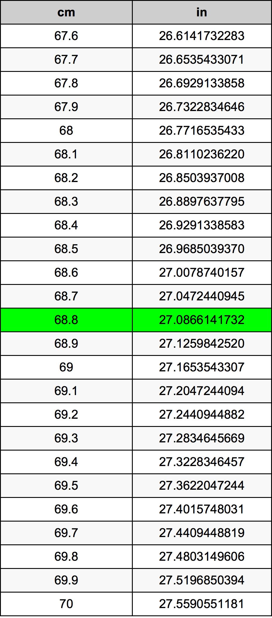 68.8 Sentimeter Omskakelingstabel