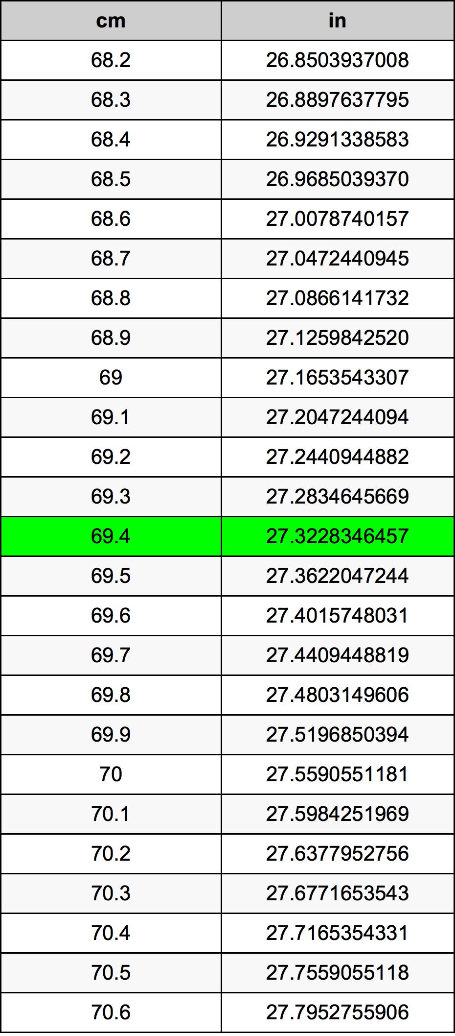 69.4 सेंटीमीटर रूपांतरण सारणी