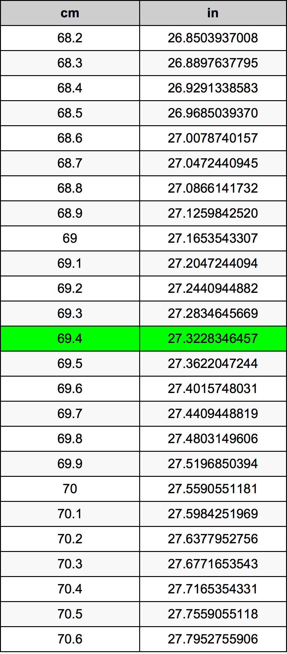 69.4 Centímetre Taula de conversió