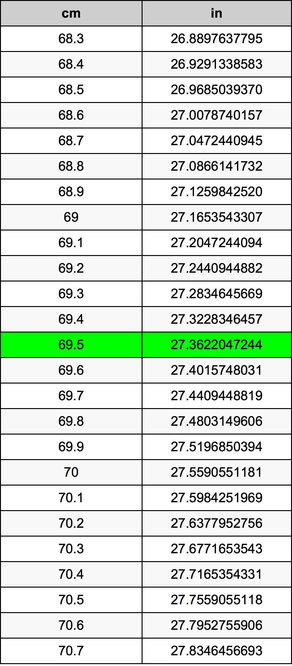69.5 Centiméter átszámítási táblázat