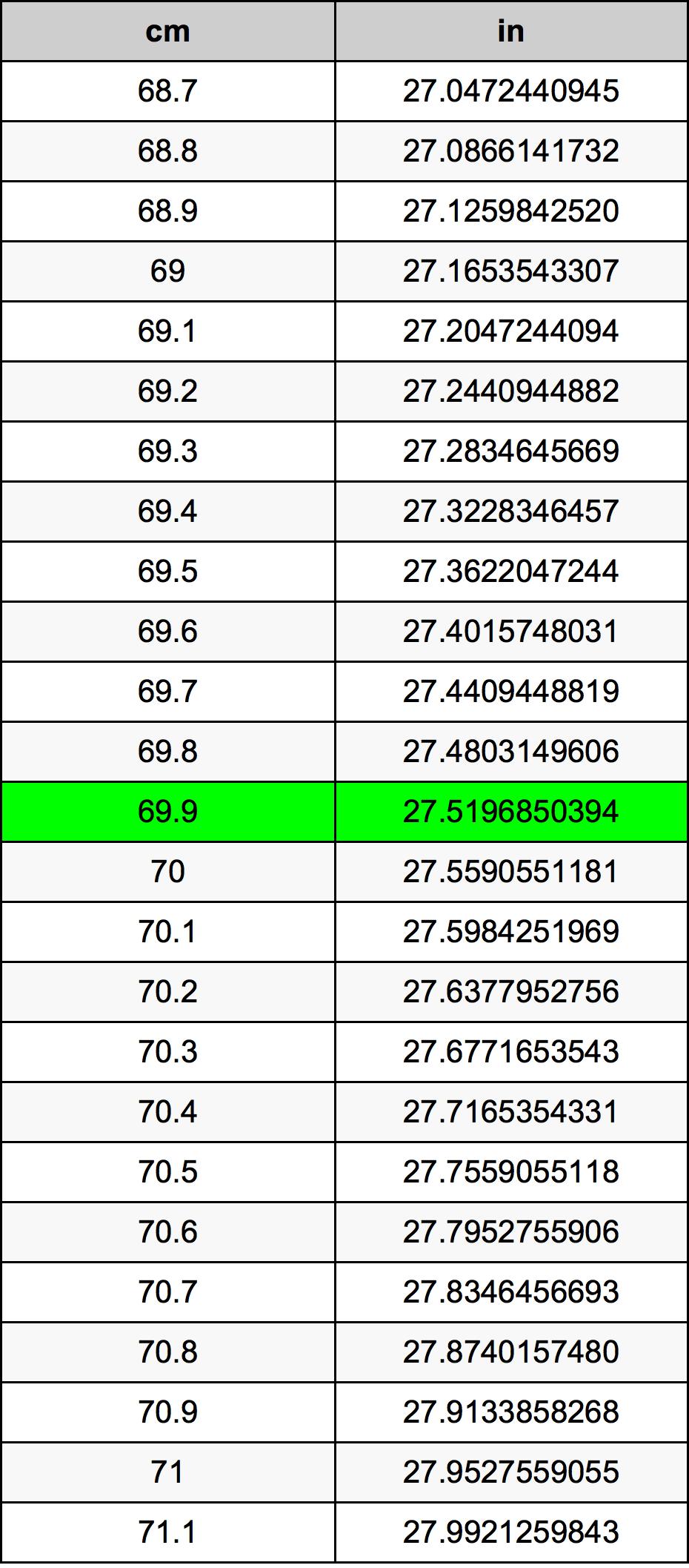 69.9 Senttimetri muuntotaulukkoa