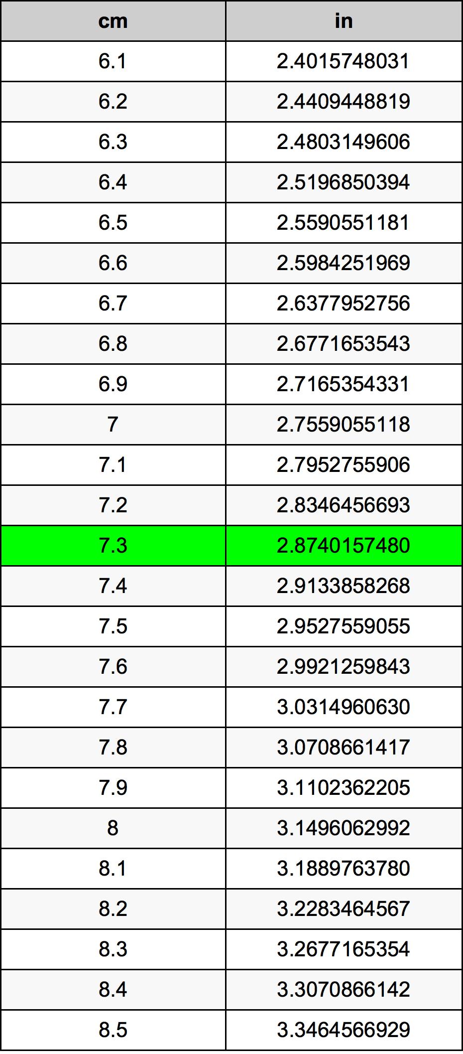 7.3 Centimeter konverteringstabell