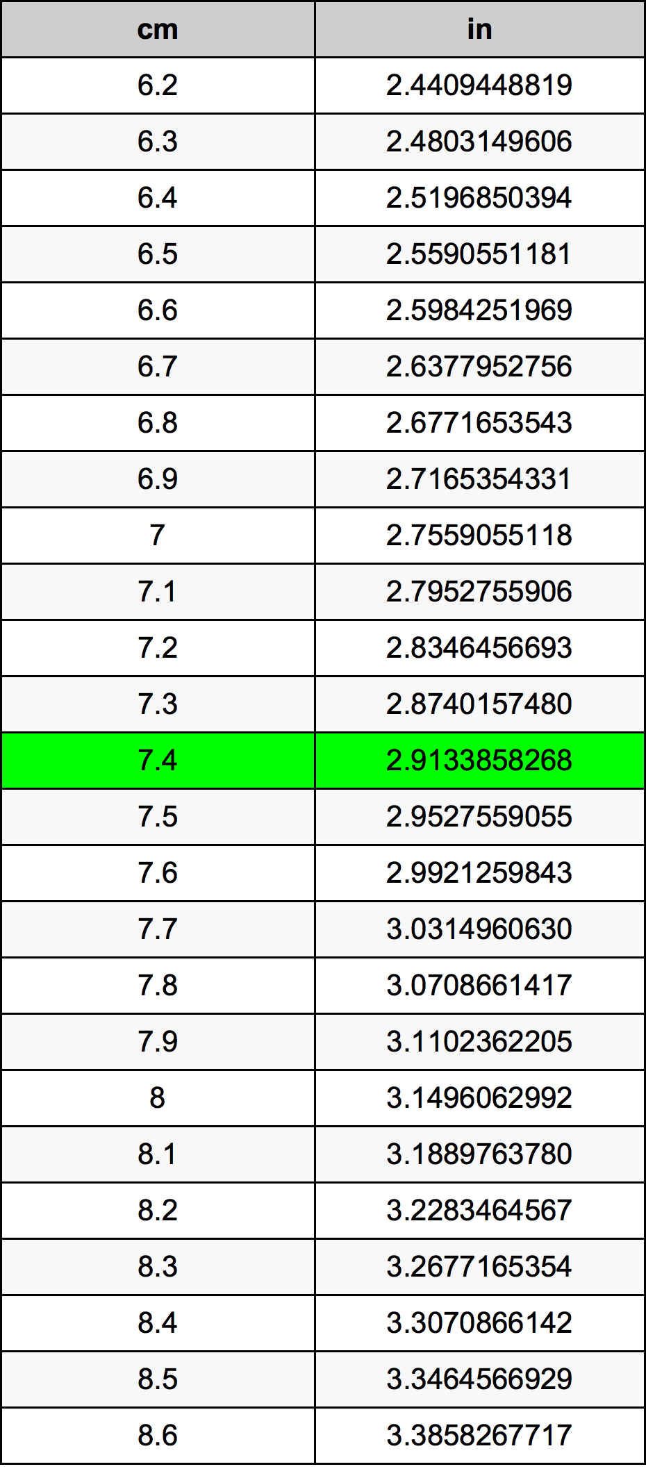 7.4 Centimètre table de conversion