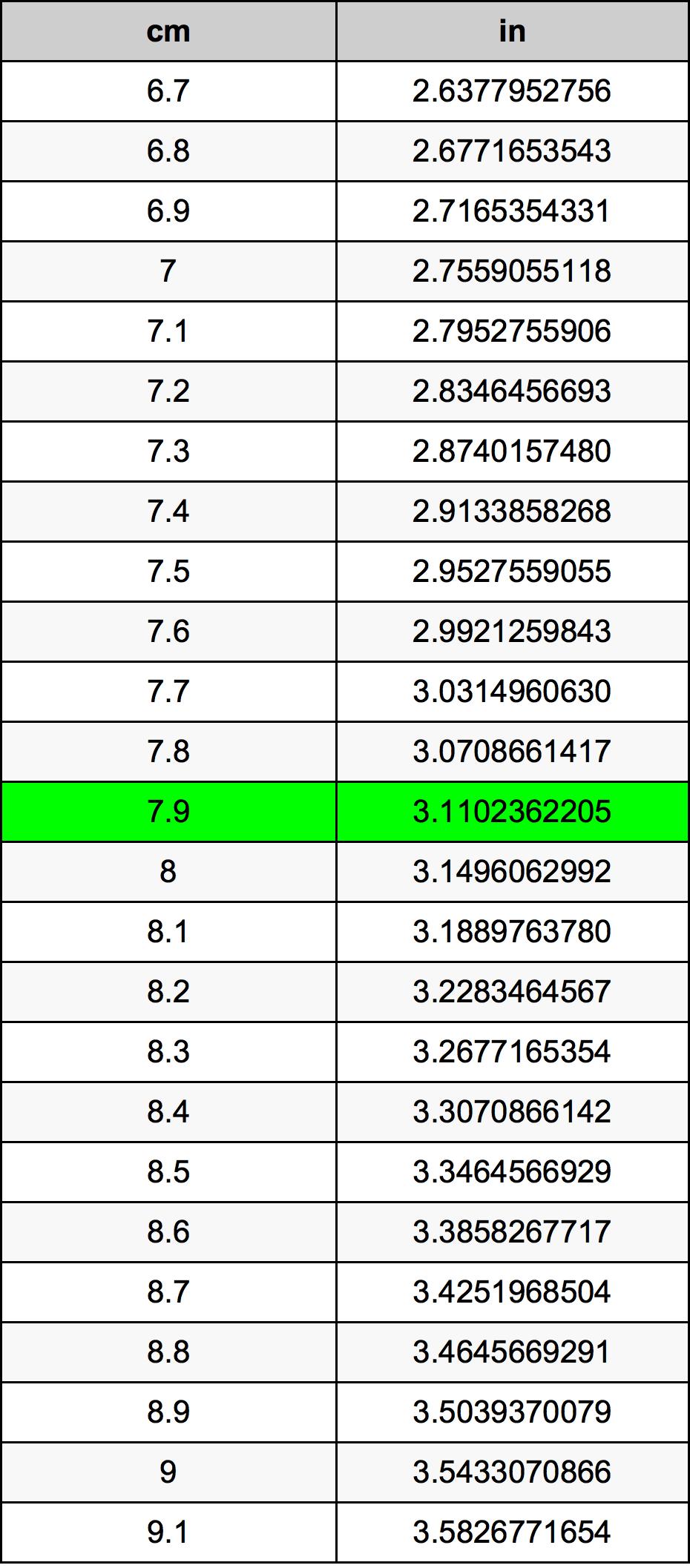 7.9 Centimeter konverteringstabellen