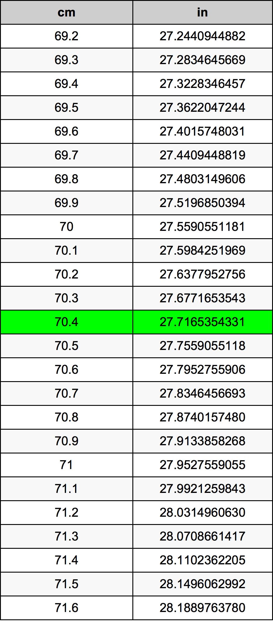 70.4 Centimeter konverteringstabellen