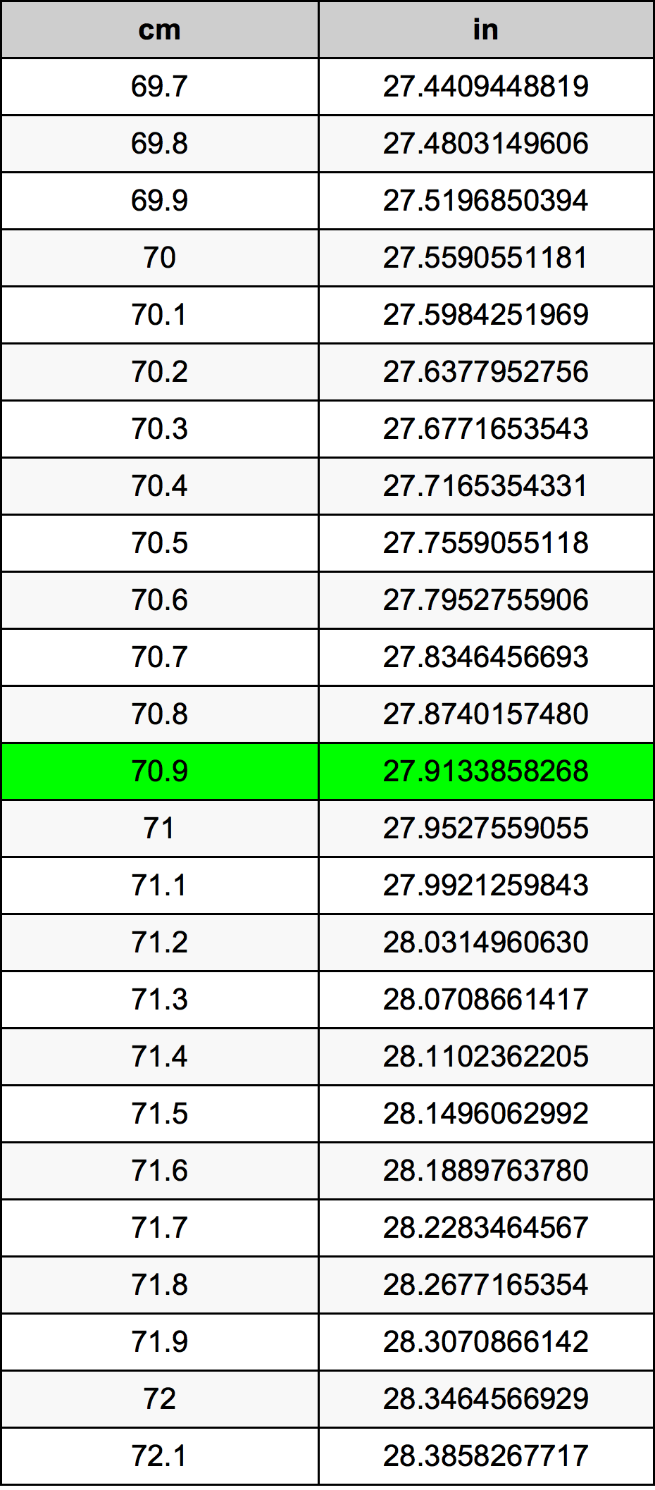 70.9 Centimeter omregningstabel