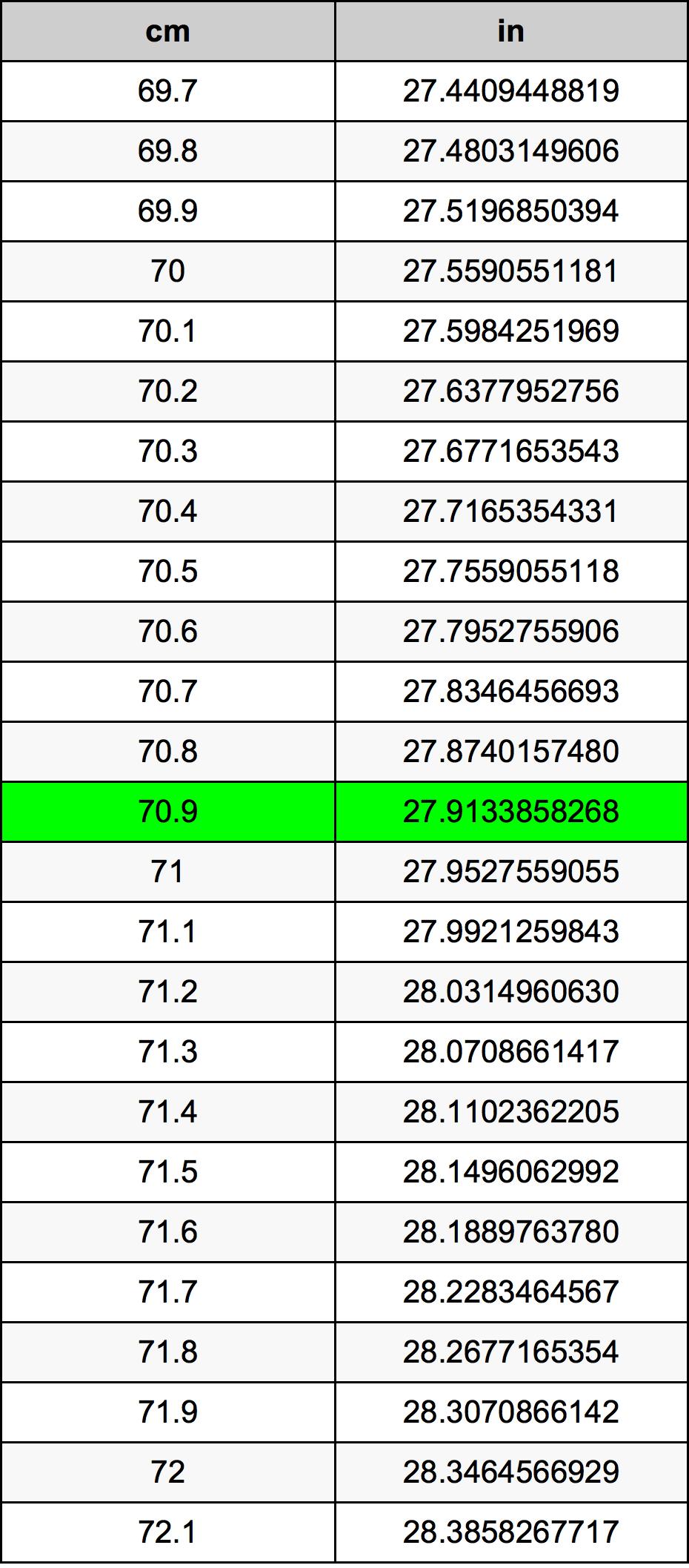 70.9 Sentimeter Omskakelingstabel