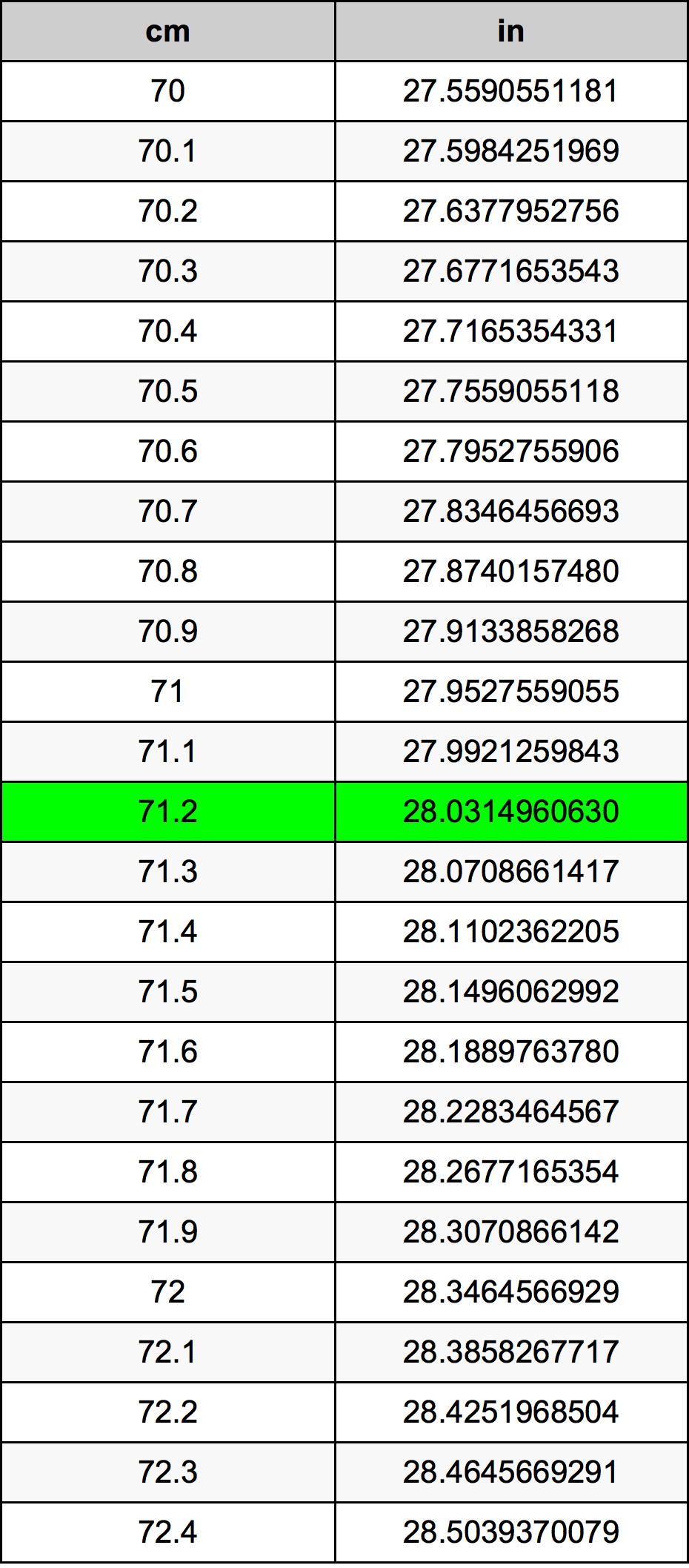 71.2 Centímetro tabela de conversão
