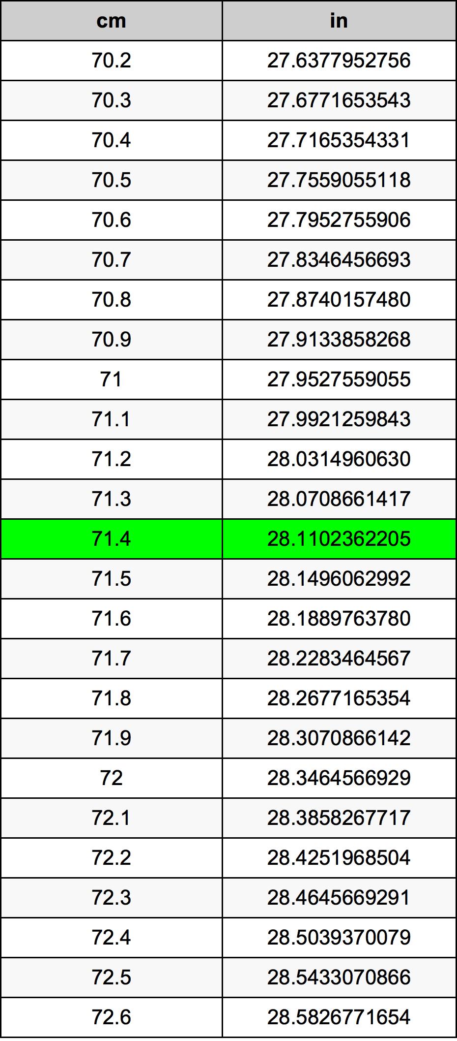 71.4 Centimètre table de conversion
