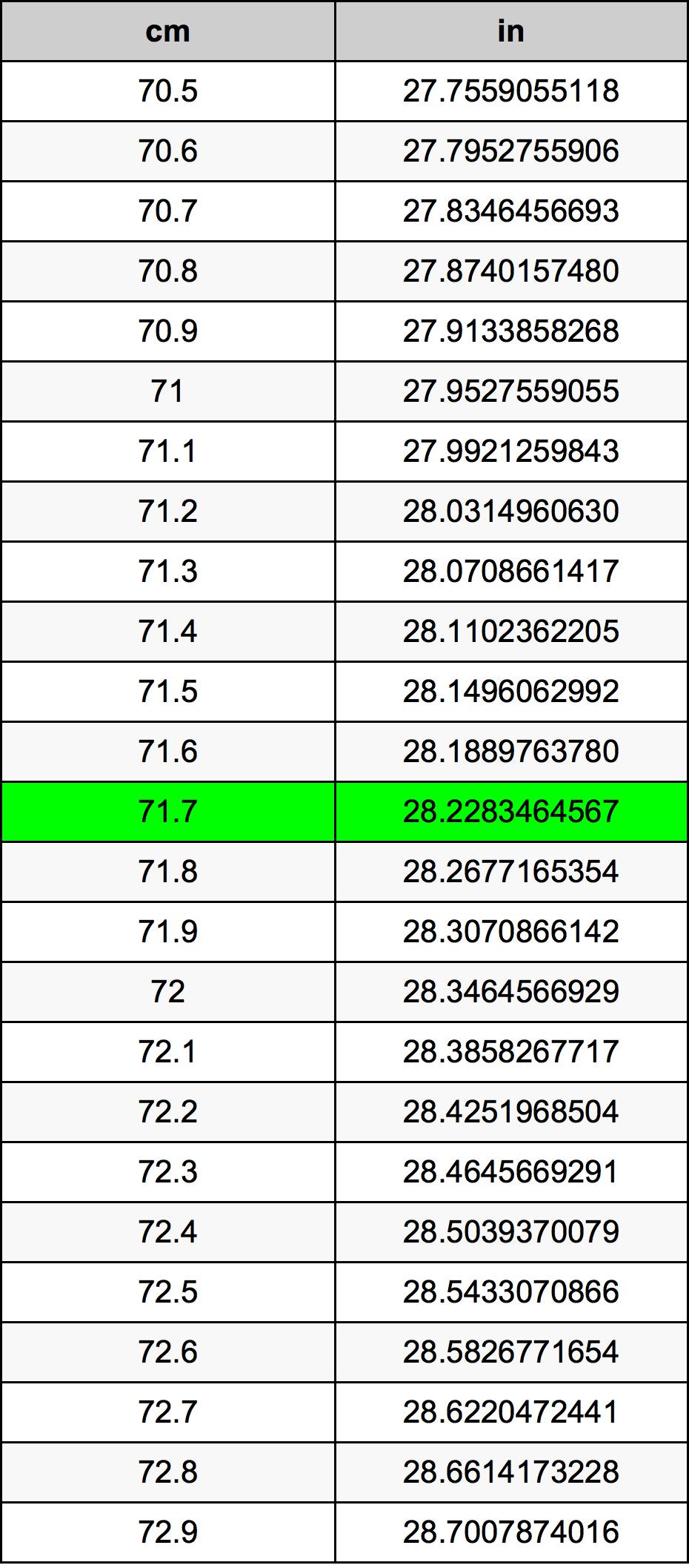 71.7 सेंटीमीटर रूपांतरण सारणी