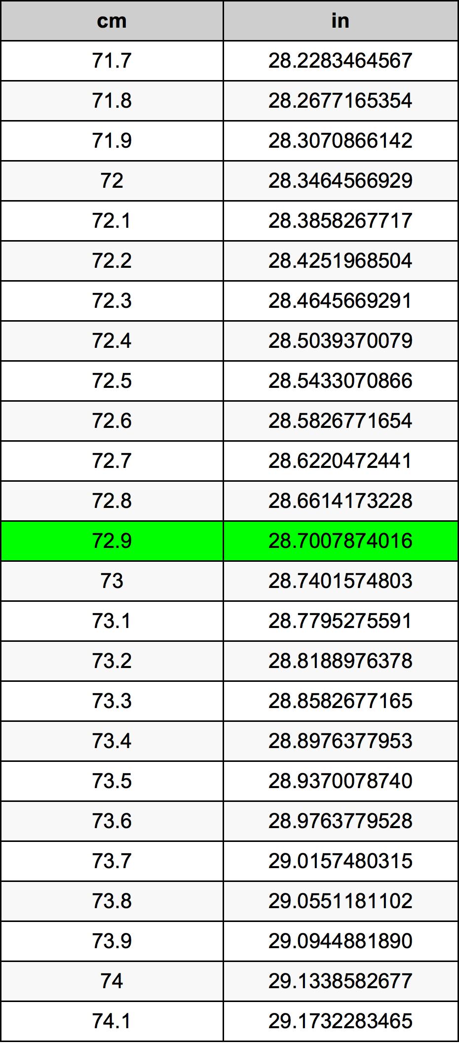 72.9 Centimeter konverteringstabellen