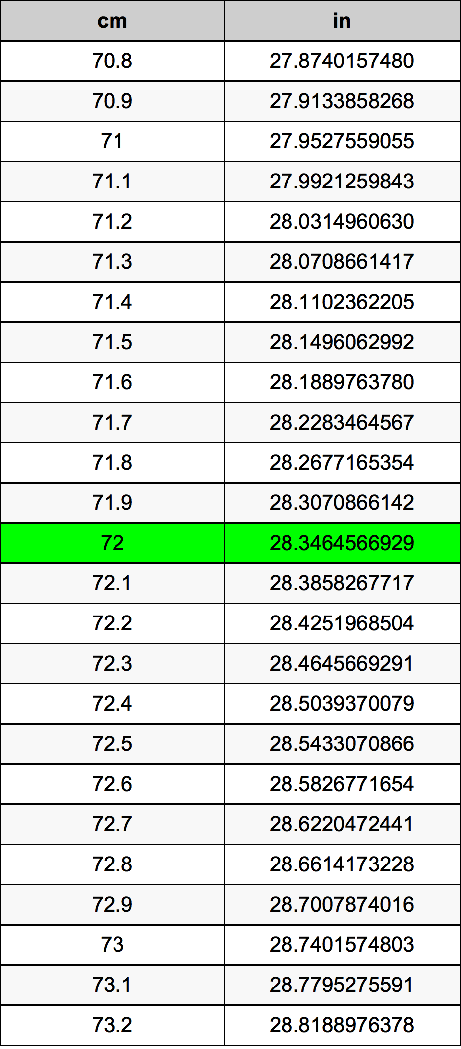 72 Centiméter átszámítási táblázat