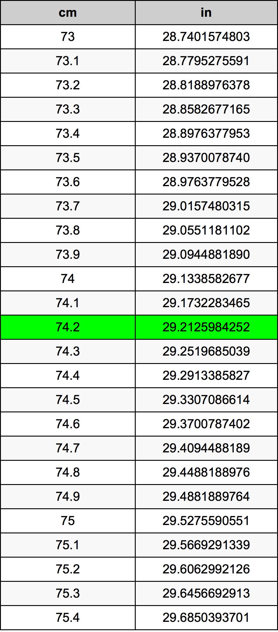 74.2 Centimeter konverteringstabell
