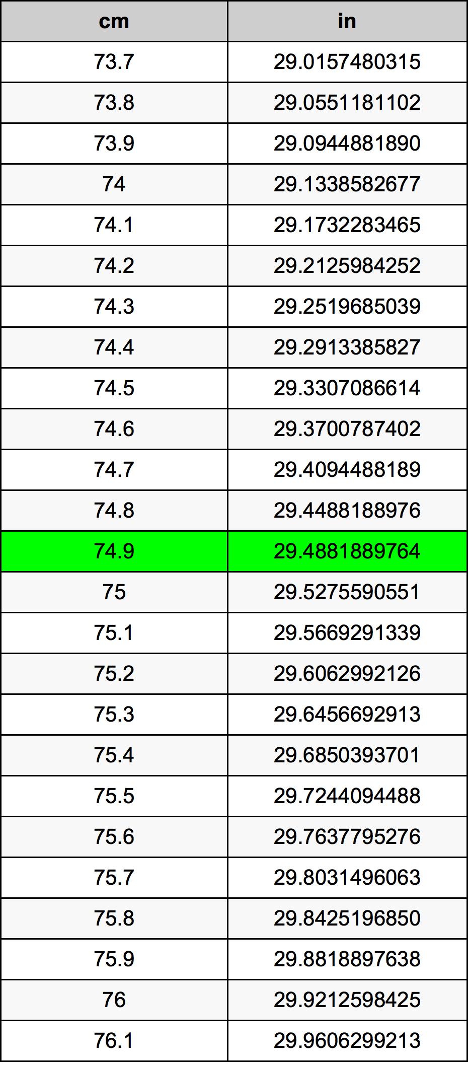 74.9 Zentimeter Umrechnungstabelle
