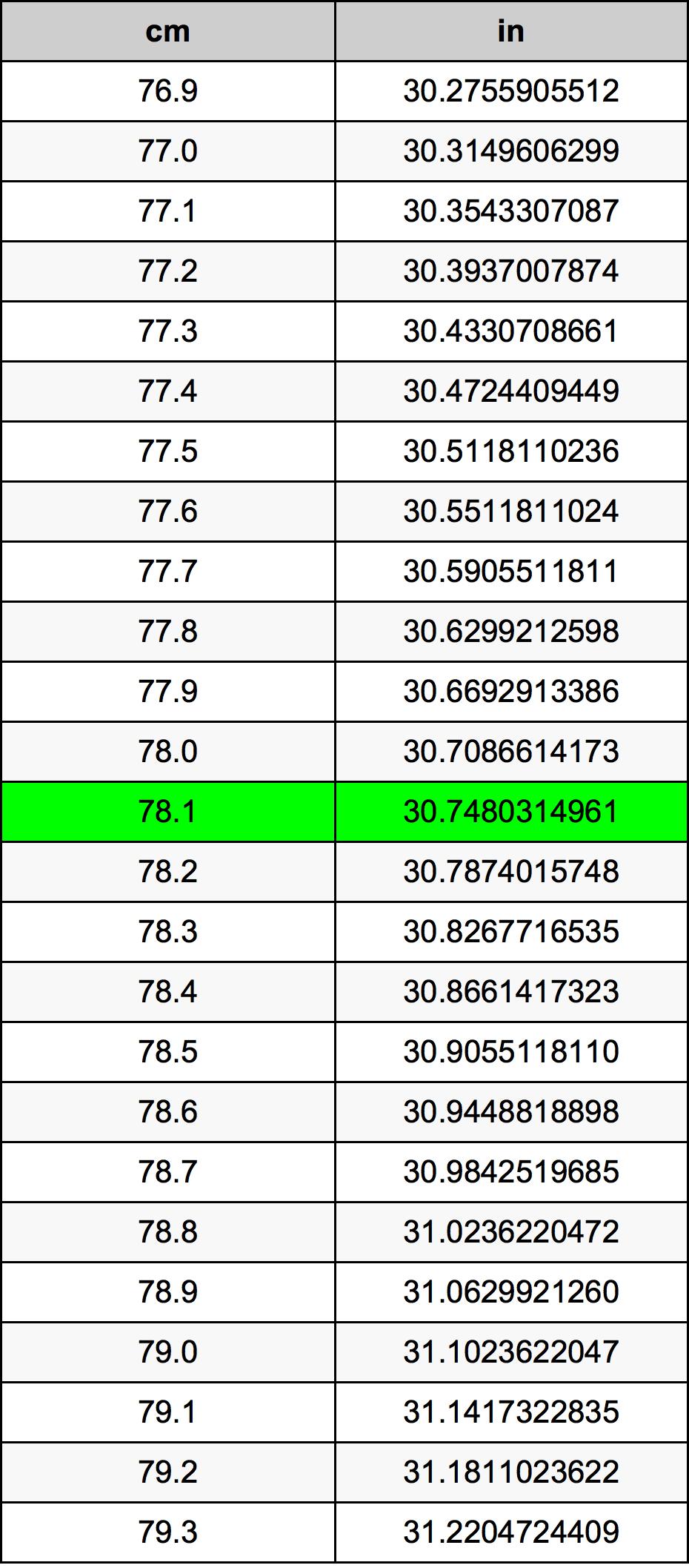 78.1 Centimeter pretvorbena tabela