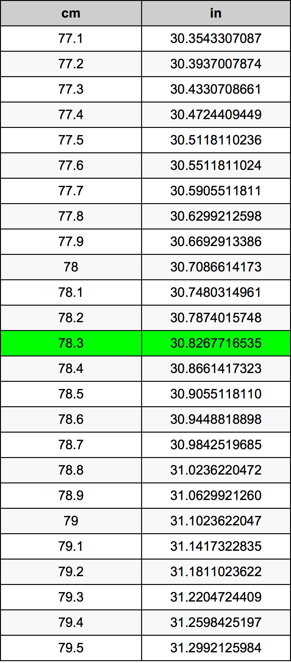 78.3 Sentimeter Omskakelingstabel