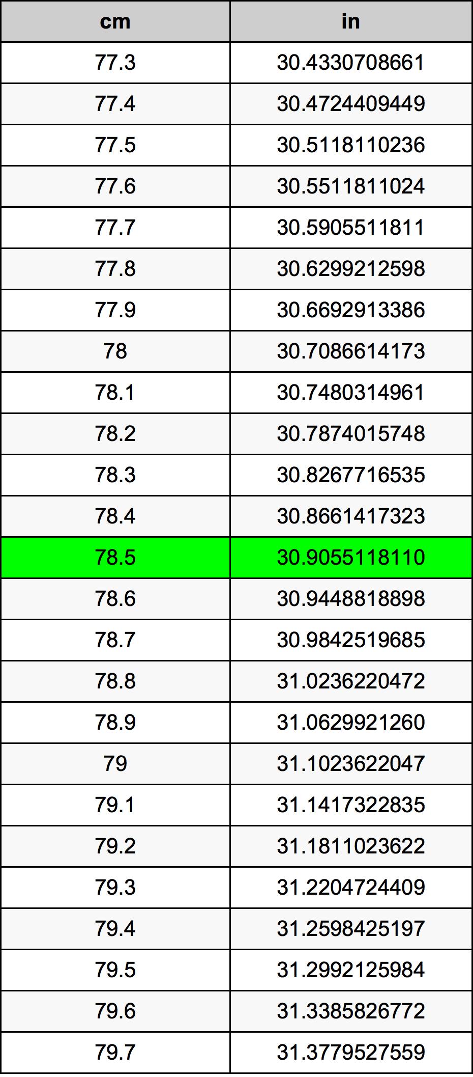 78.5 Centimeter prevodná tabuľka