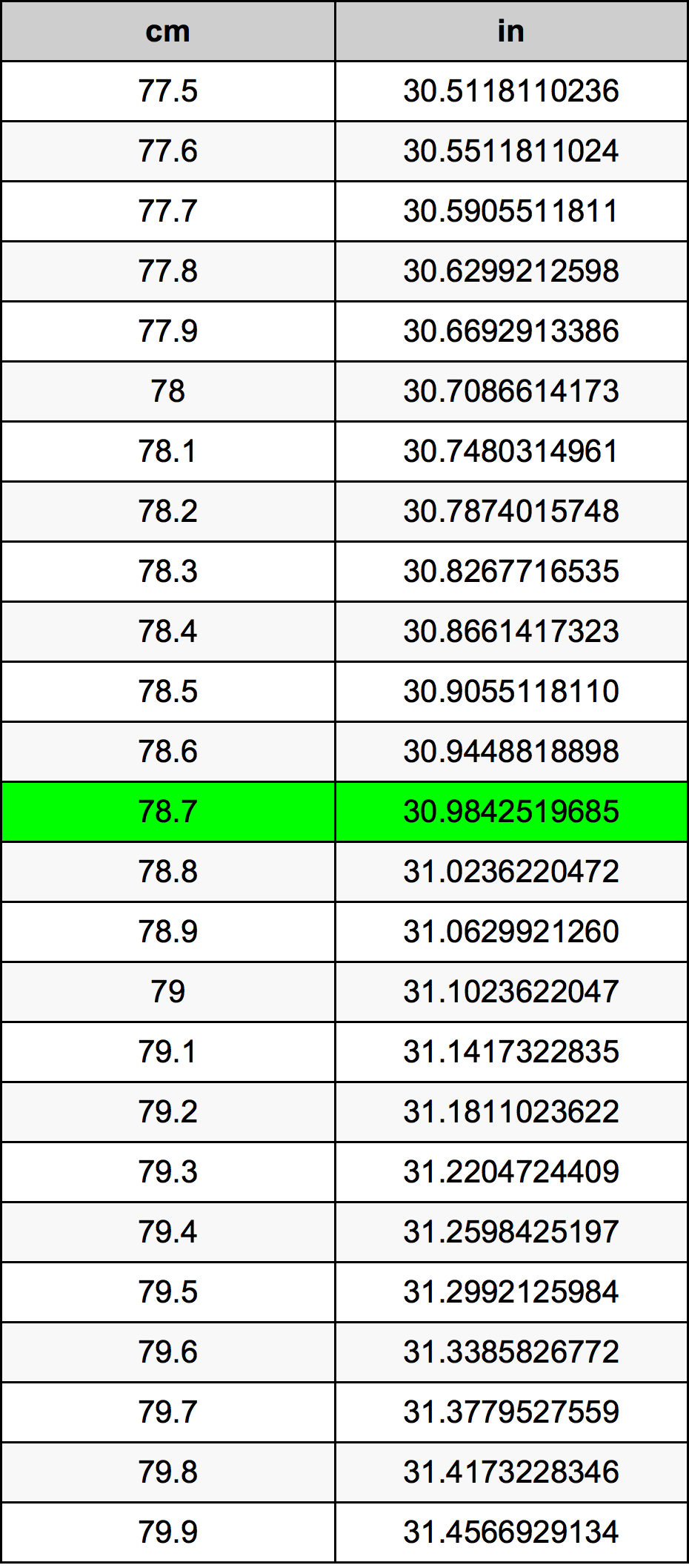 78.7 Sentimeter Omskakelingstabel