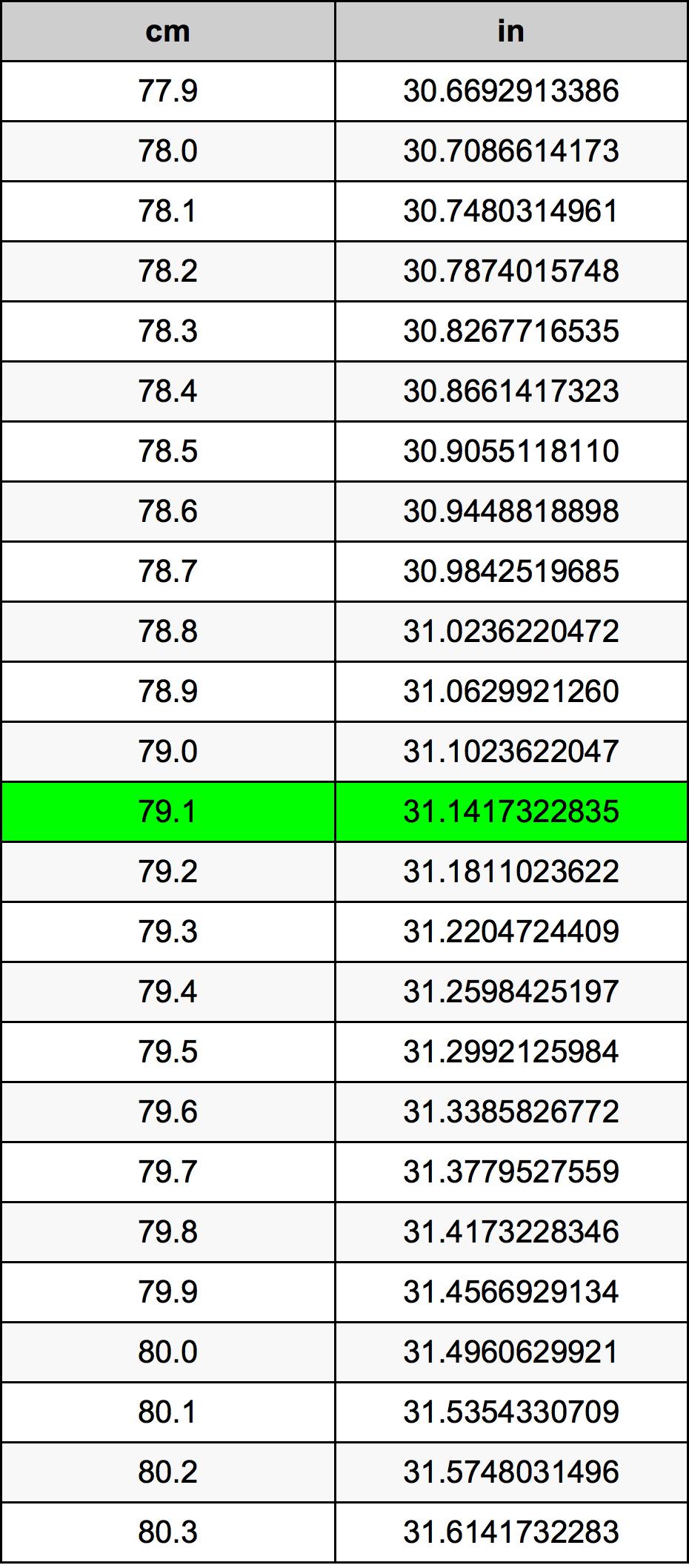 79.1 Centimeter omregningstabel