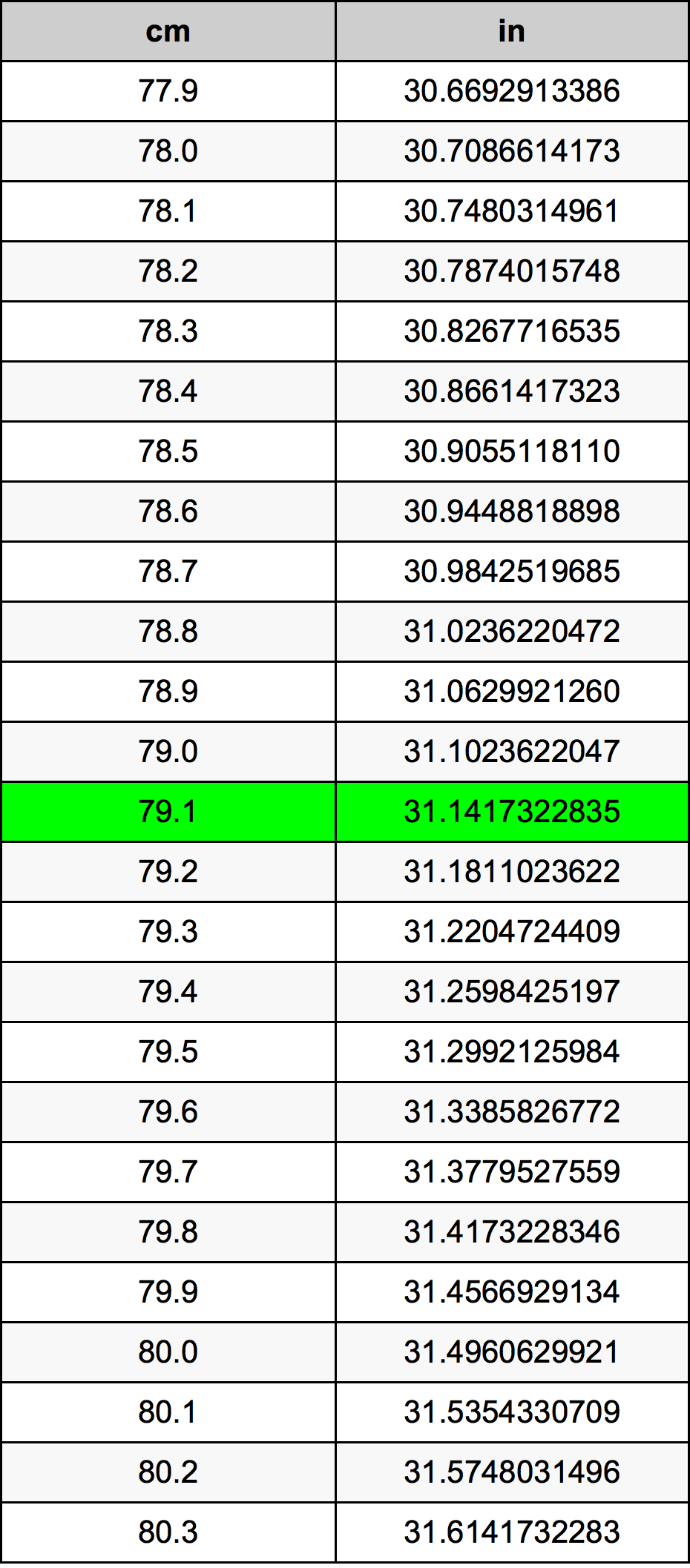 79.1 Centimeter konverteringstabellen