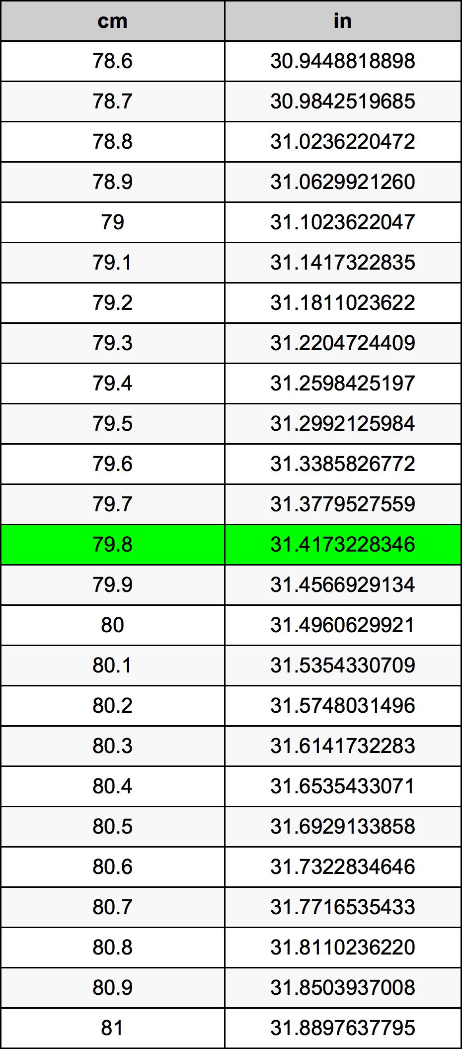 79.8 Centimeter pretvorbena tabela