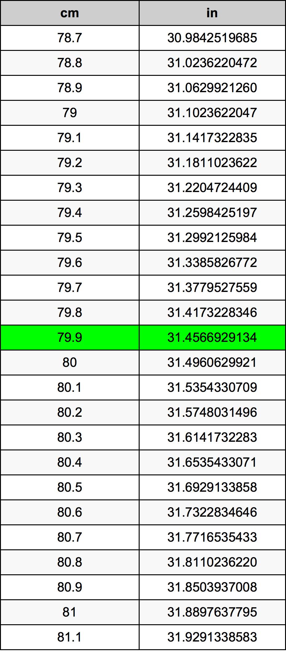 79.9 Centímetro Tabla de conversión