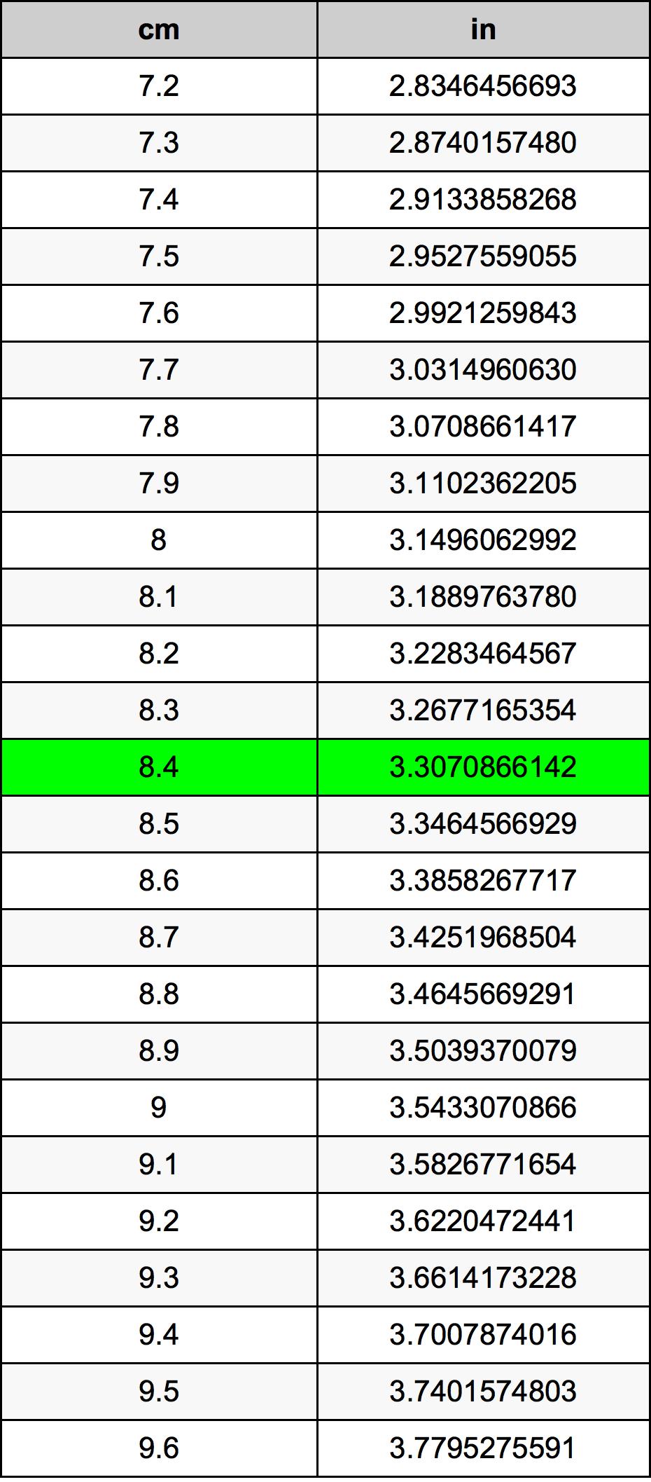 8.4 Centimeter omregningstabel