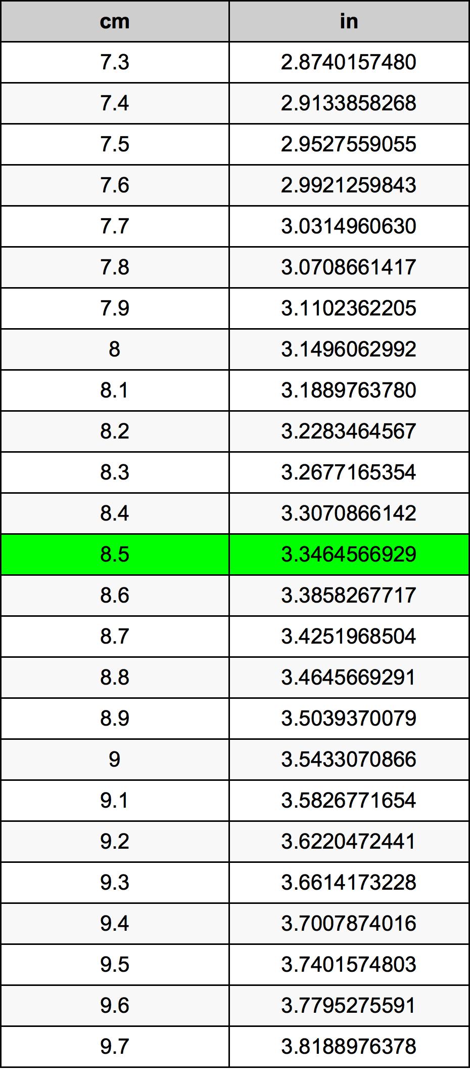 8.5 Centímetro tabela de conversão
